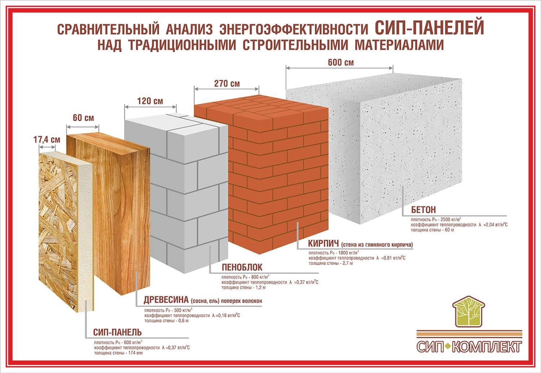 Керамзитобетон коэффициент теплопроводности а асфальтовый бетон