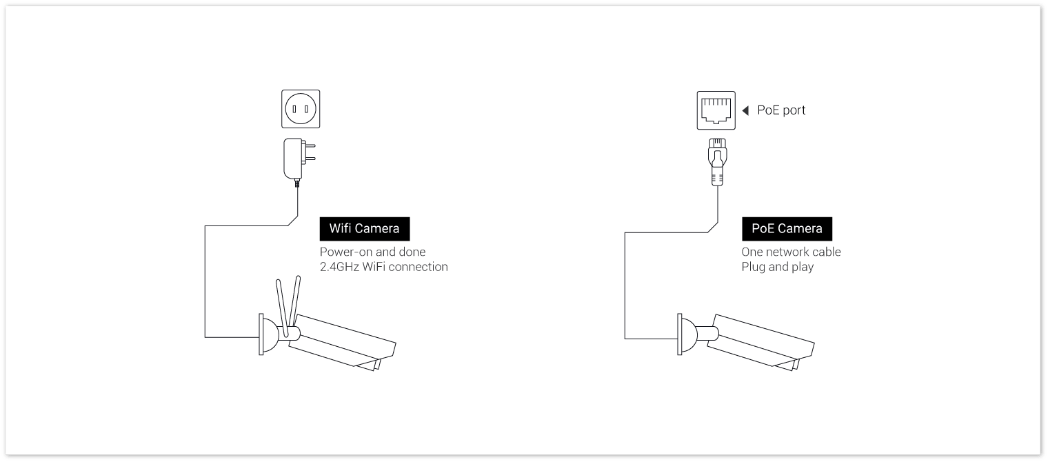 WiFi & PoE Camera Connection Diagram