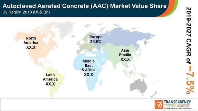 global fa autoclaved aerated concrete market